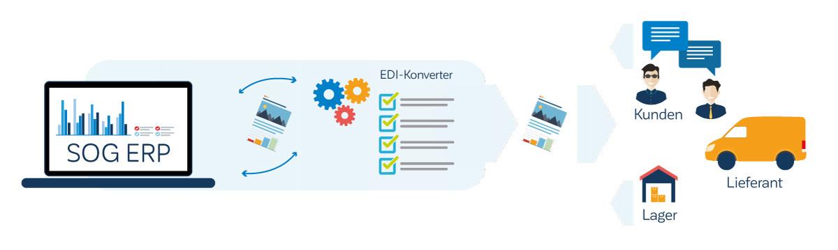 EDI-Infografik-SOG-software