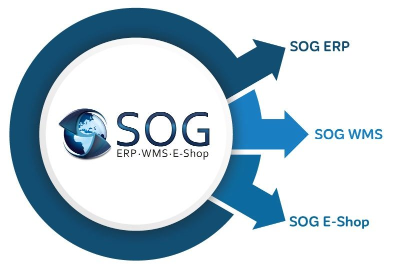 SOG ERP Software Leistungen