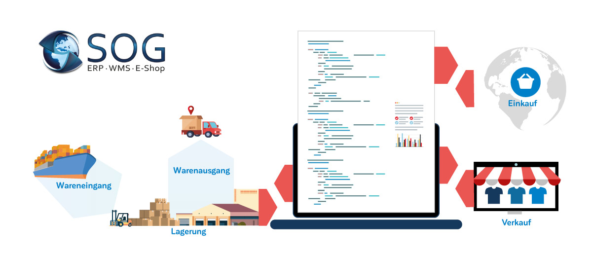 Schnittstellen-SOG-Business-Software