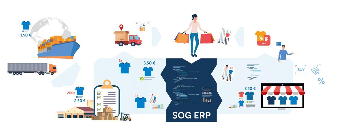 Warenwirtschaftssystem-SOG-Software-Infografik